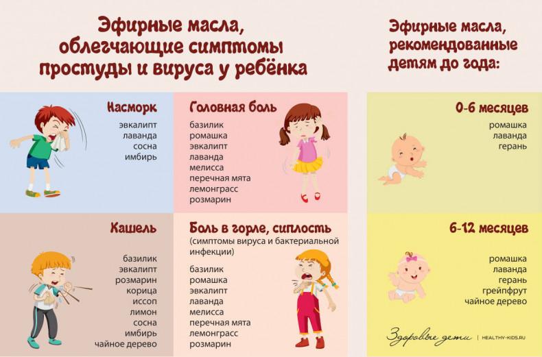 Ароматерапия: как облегчить симптомы простуды и вируса у ребёнка