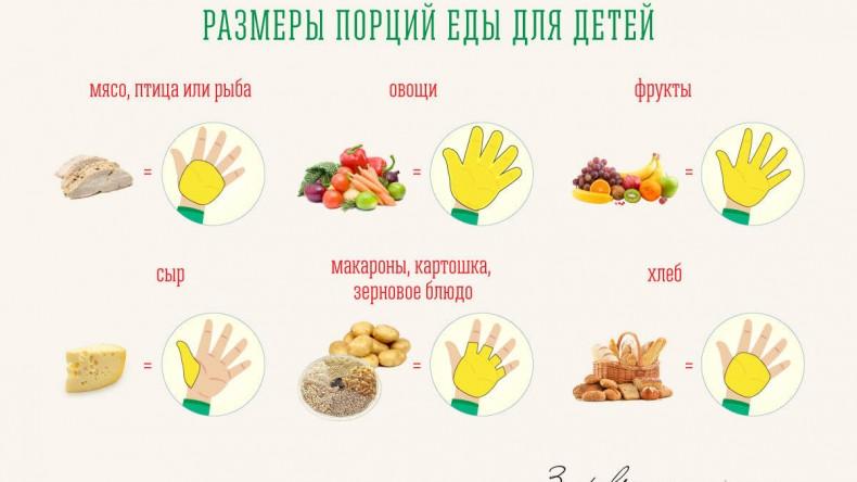 Правильный размер порции для ребёнка